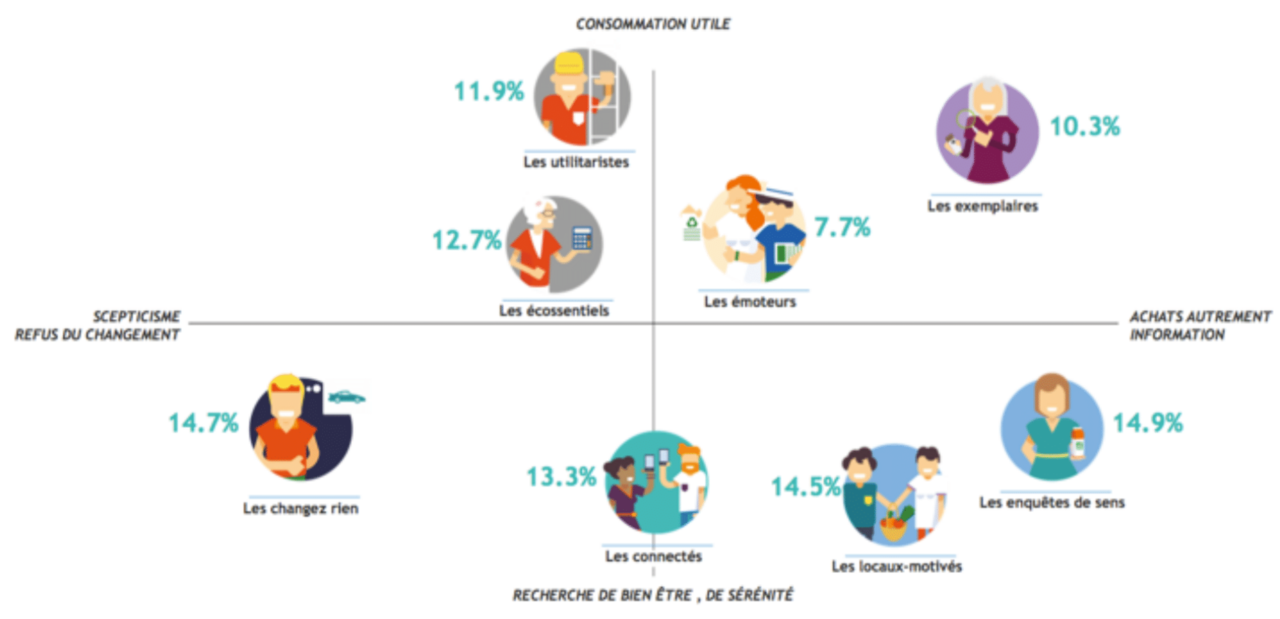 Comportements alimentaires d'ici 2025